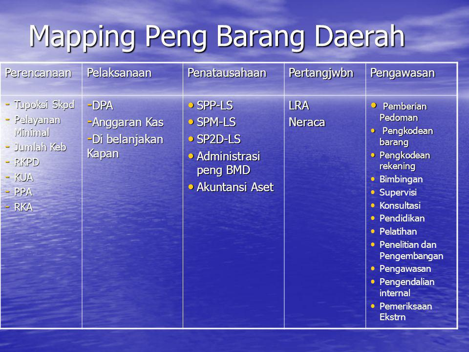 Mapping Peng Barang Daerah