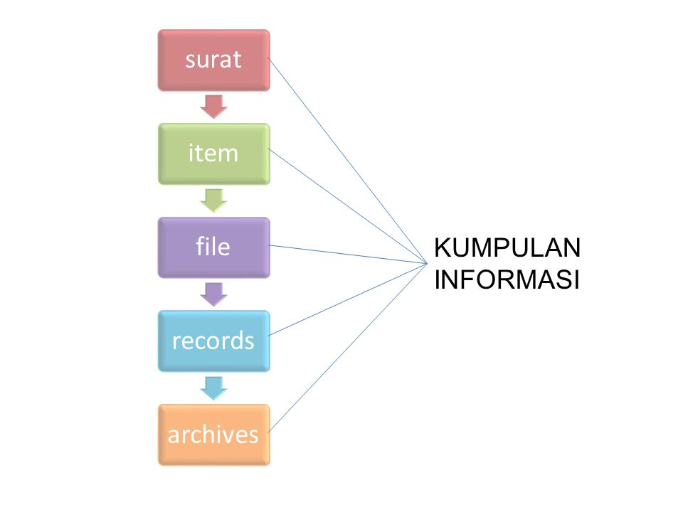 surat item file records archives KUMPULAN INFORMASI