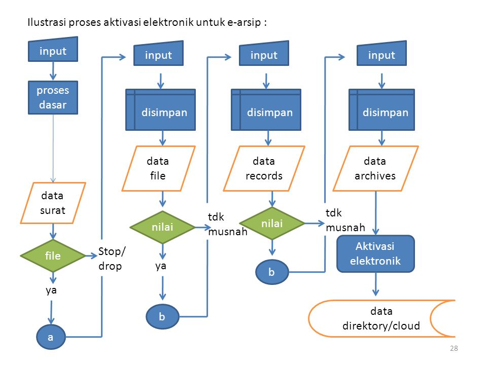 Ilustrasi proses aktivasi elektronik untuk e-arsip :