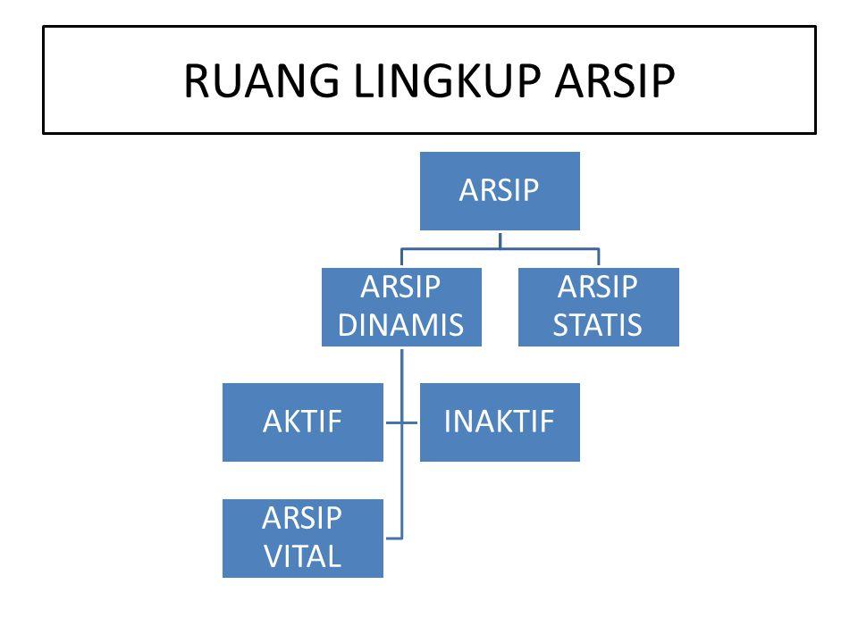 RUANG LINGKUP ARSIP ARSIP ARSIP DINAMIS AKTIF INAKTIF ARSIP VITAL