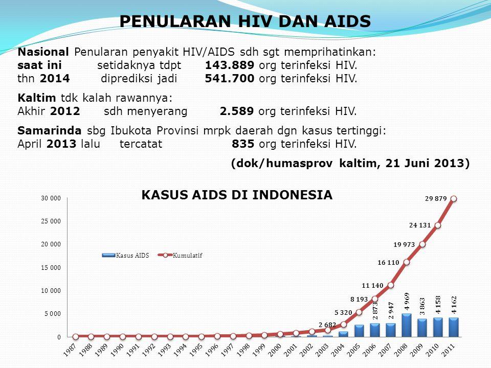 Kasus AIDS di Indonesia