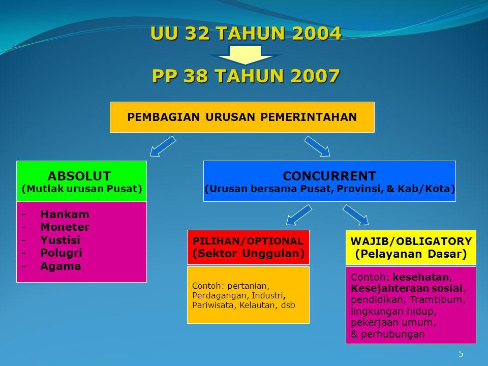 UU 32 TAHUN 2004 PP 38 TAHUN 2007 ABSOLUT CONCURRENT