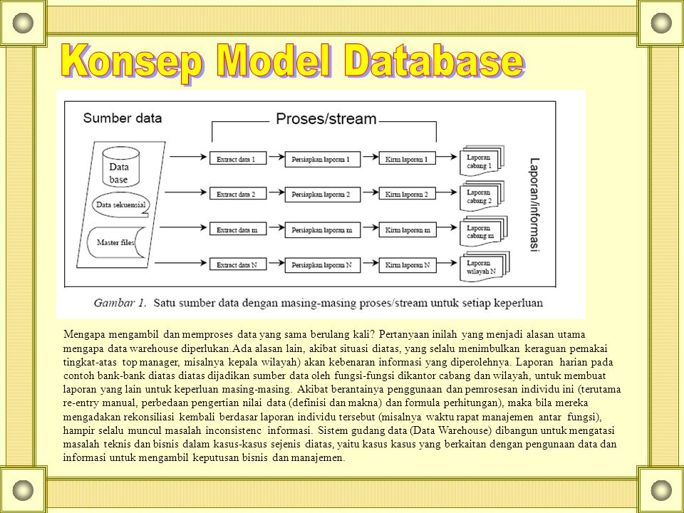 Konsep Model Database