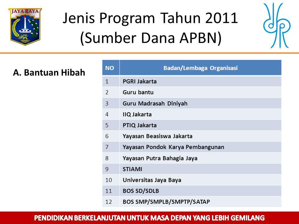 Jenis Program Tahun 2011 (Sumber Dana APBN)
