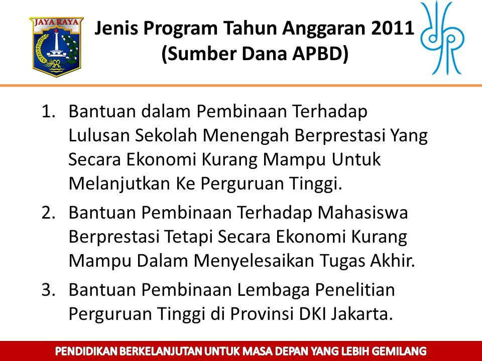 Jenis Program Tahun Anggaran 2011 (Sumber Dana APBD)