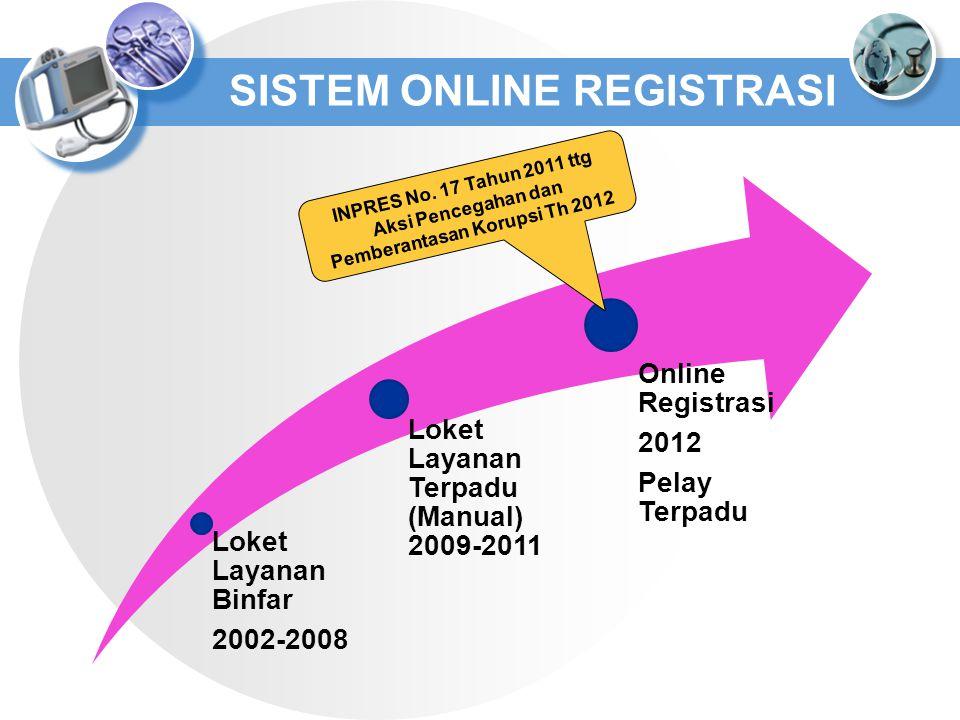 SISTEM ONLINE REGISTRASI