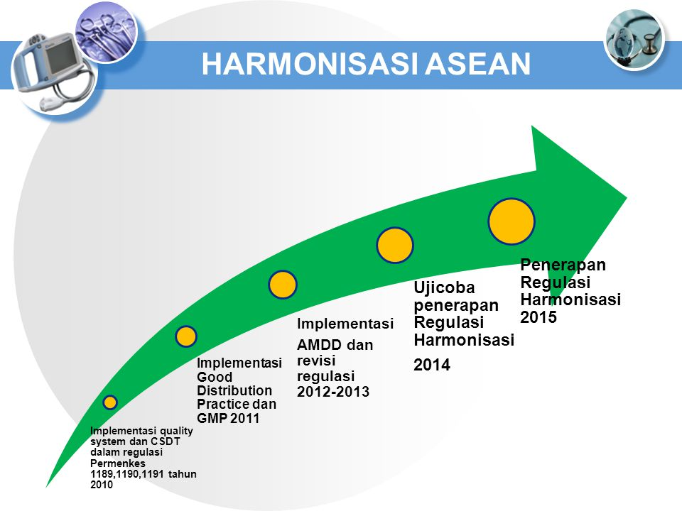 HARMONISASI ASEAN Ujicoba penerapan Regulasi Harmonisasi 2014