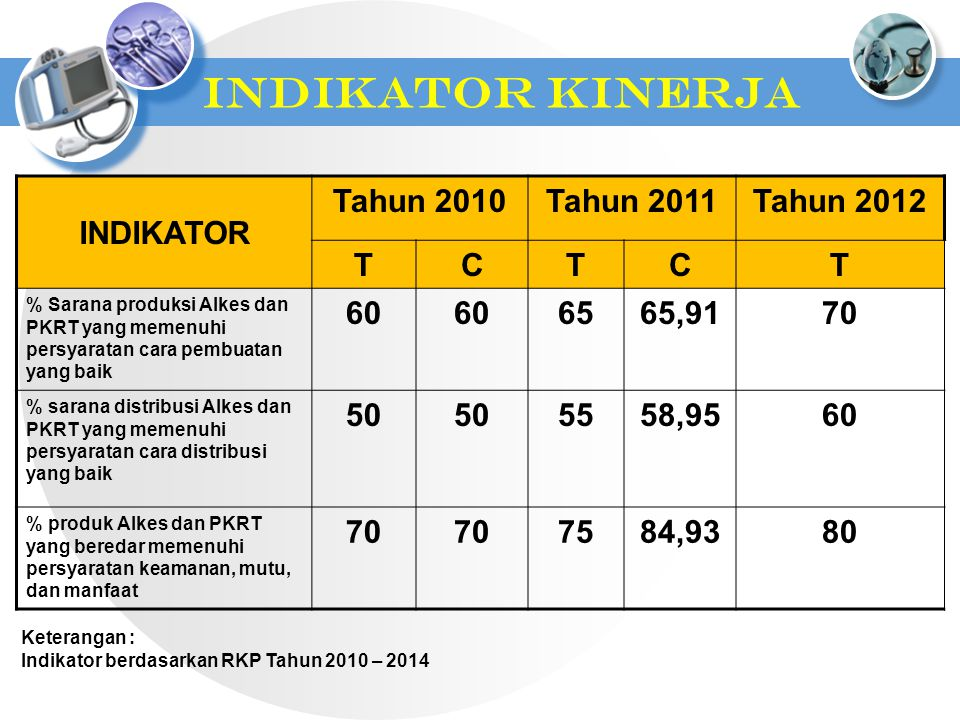 INDIKATOR KINERJA INDIKATOR Tahun 2010 Tahun 2011 Tahun 2012 T C 60 65