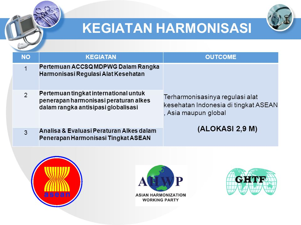KEGIATAN HARMONISASI (ALOKASI 2,9 M)