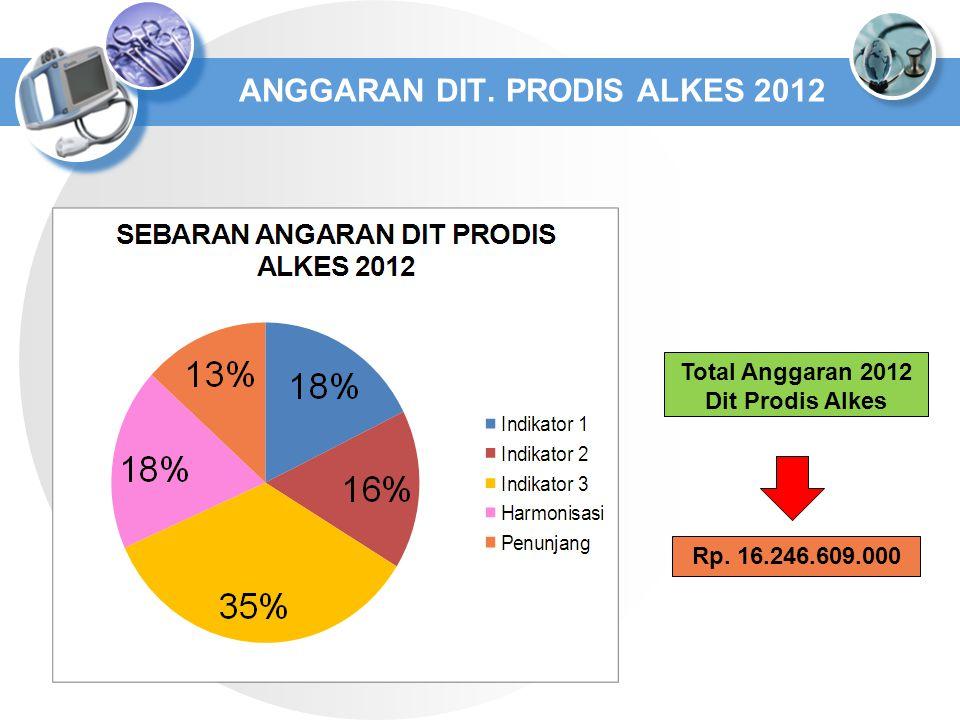ANGGARAN DIT. PRODIS ALKES 2012