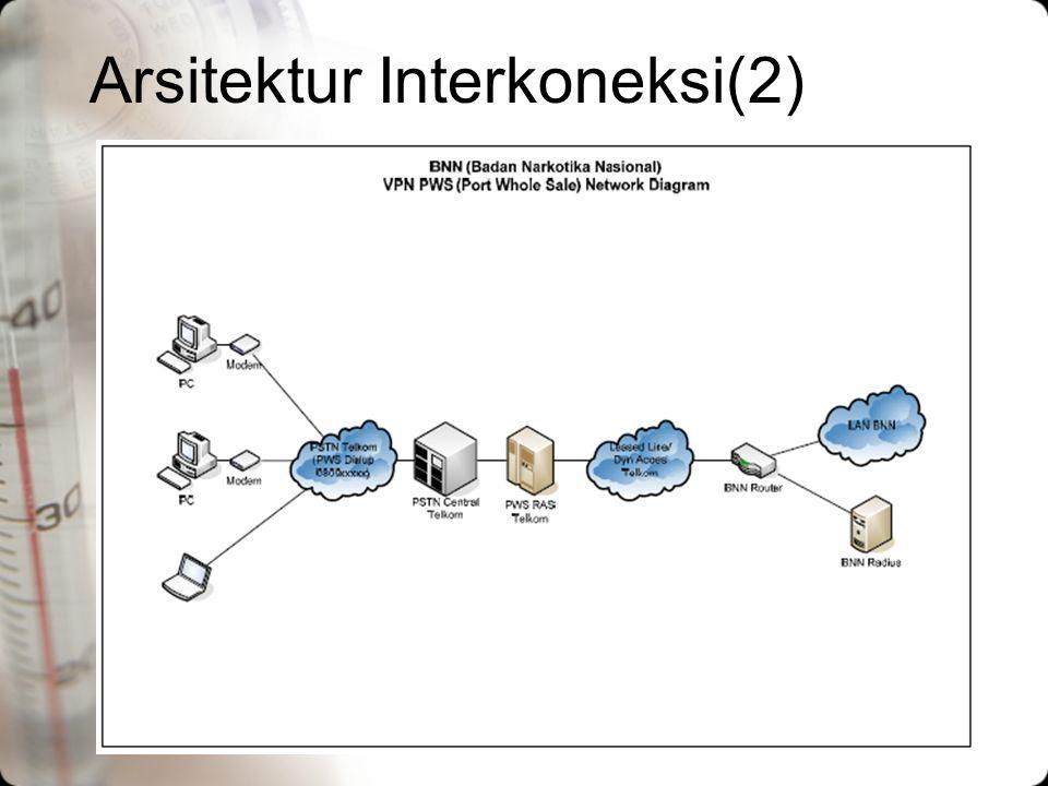 Arsitektur Interkoneksi(2)