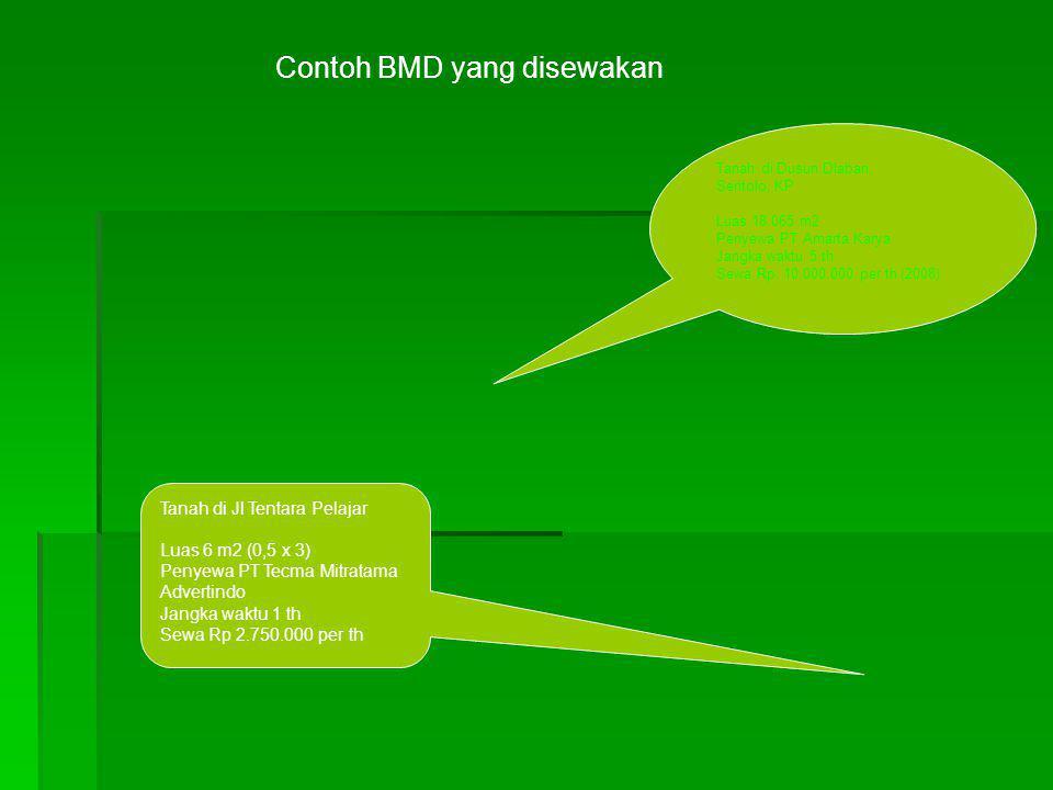 Contoh BMD yang disewakan