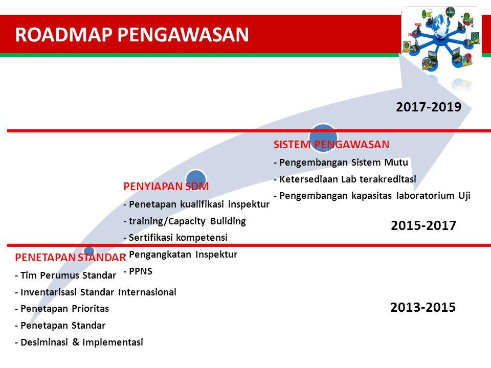 ROADMAP PENGAWASAN 2017-2019 2015-2017 2013-2015 PENETAPAN STANDAR