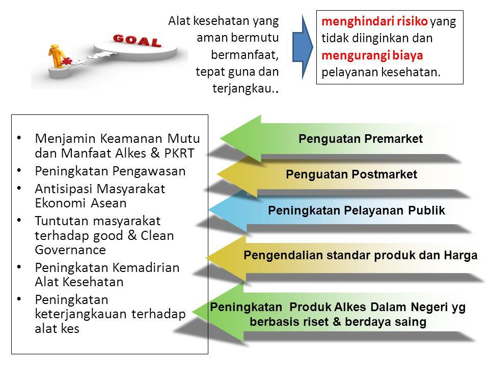 Peningkatan Pelayanan Publik Pengendalian standar produk dan Harga