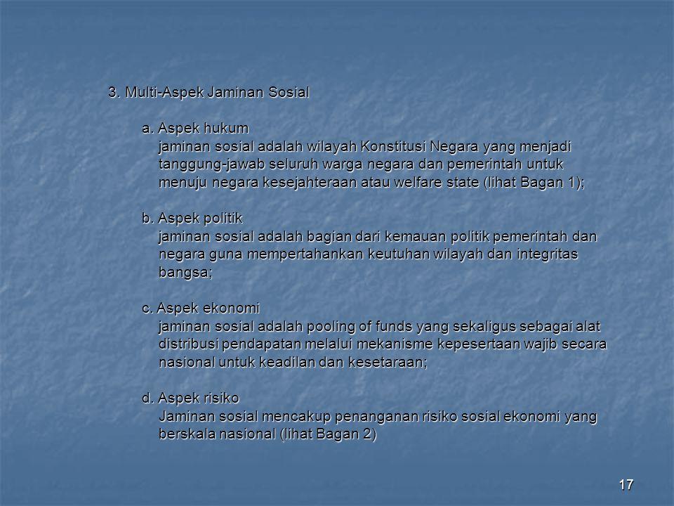 3. Multi-Aspek Jaminan Sosial