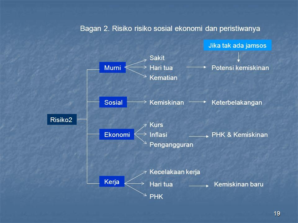 Bagan 2. Risiko risiko sosial ekonomi dan peristiwanya