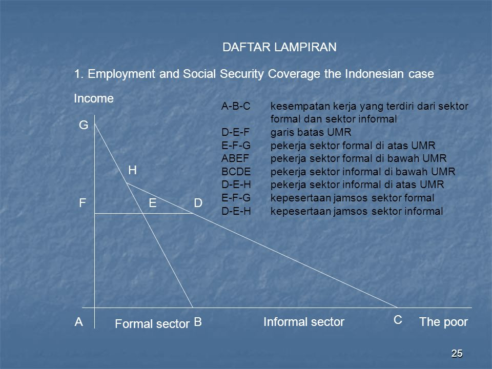 1. Employment and Social Security Coverage the Indonesian case