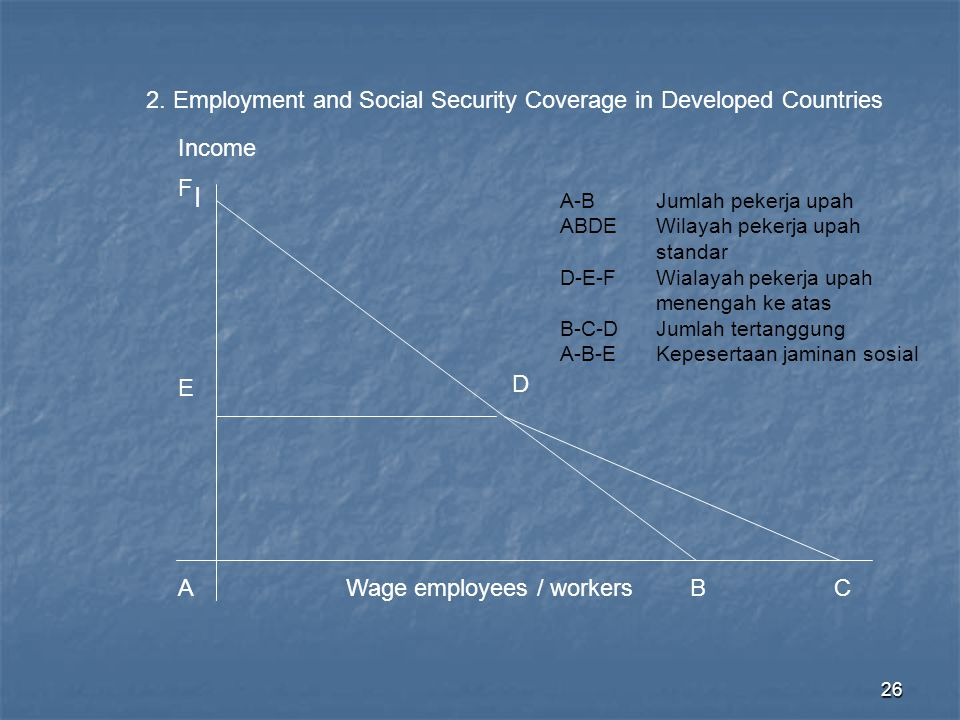 I 2. Employment and Social Security Coverage in Developed Countries