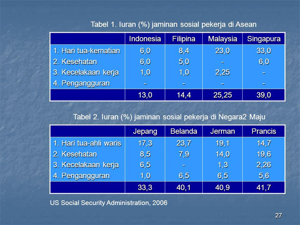 Tabel 1. Iuran (%) jaminan sosial pekerja di Asean Indonesia Filipina