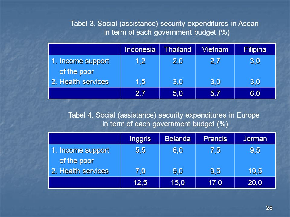 Tabel 3. Social (assistance) security expenditures in Asean
