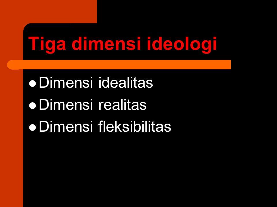 Tiga dimensi ideologi Dimensi idealitas Dimensi realitas