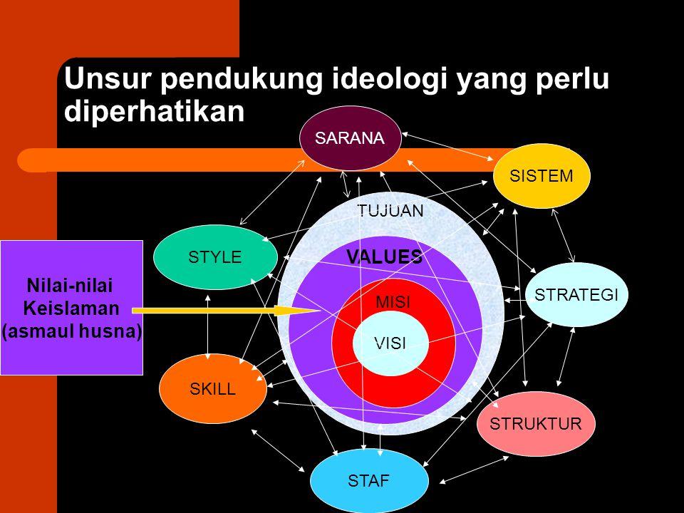 Unsur pendukung ideologi yang perlu diperhatikan