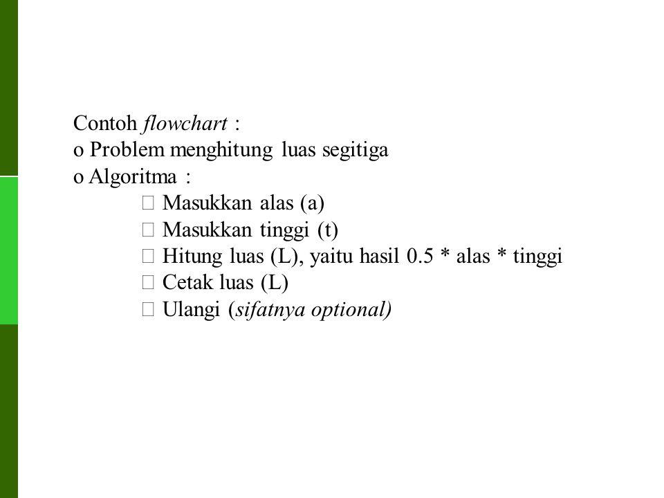 Contoh flowchart : o Problem menghitung luas segitiga. o Algoritma :  Masukkan alas (a)  Masukkan tinggi (t)