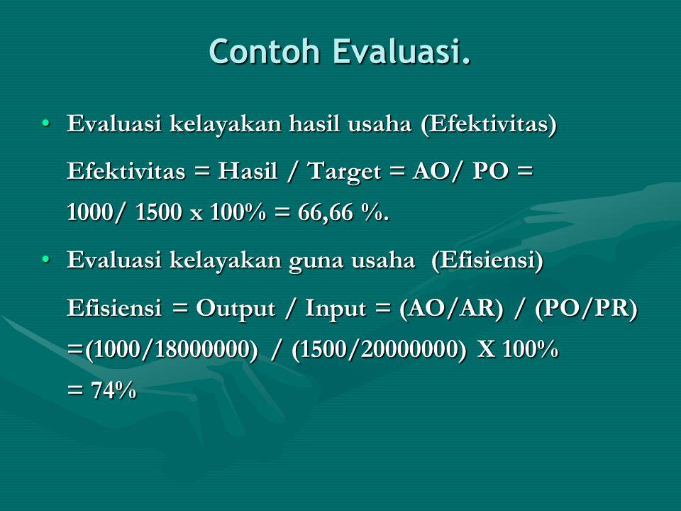 Contoh Evaluasi. Evaluasi kelayakan hasil usaha (Efektivitas)