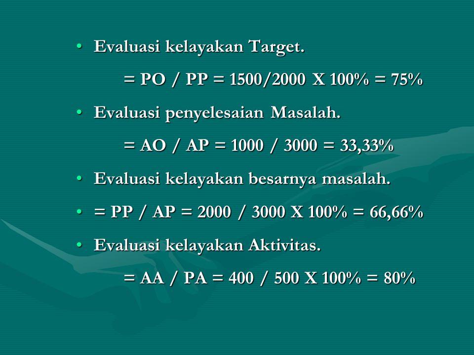 Evaluasi kelayakan Target.