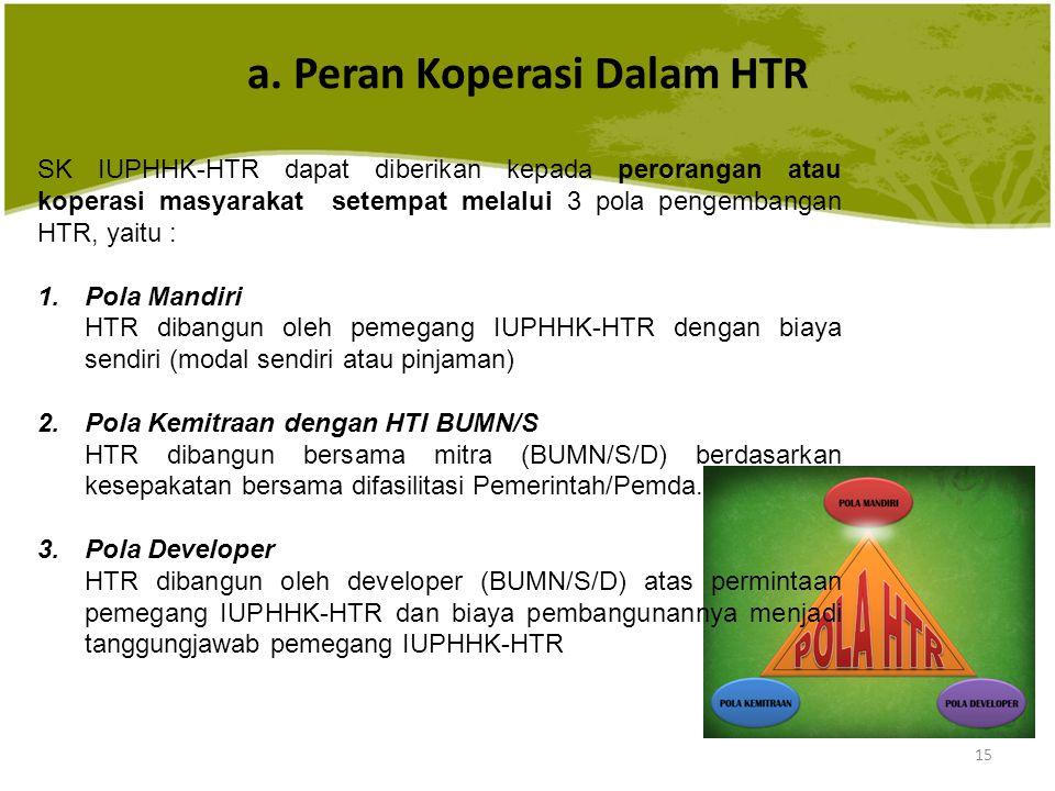 a. Peran Koperasi Dalam HTR