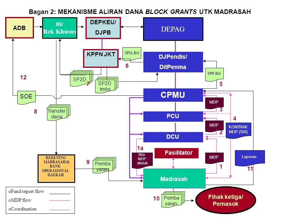 Bagan 2: MEKANISME ALIRAN DANA BLOCK GRANTS UTK MADRASAH