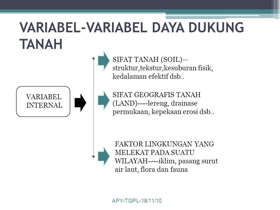 VARIABEL-VARIABEL DAYA DUKUNG TANAH