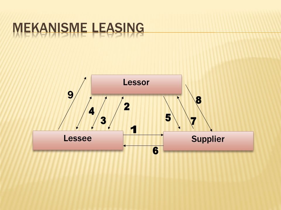 Mekanisme Leasing Lessor Lessee Supplier 1 4 6 5 3 2 7 8 9