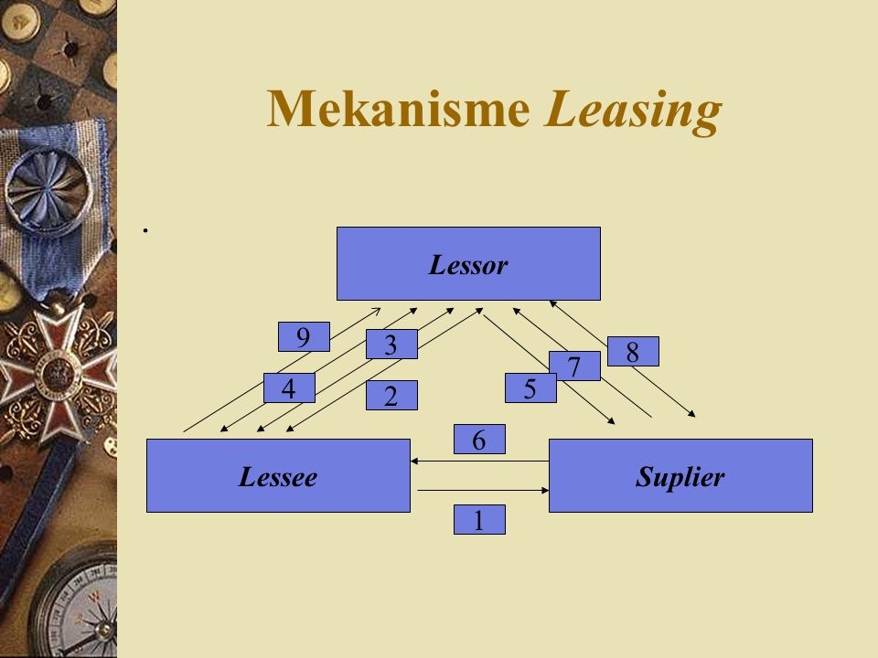 Mekanisme Leasing . Lessor 9 3 8 7 4 5 2 6 Lessee Suplier 1