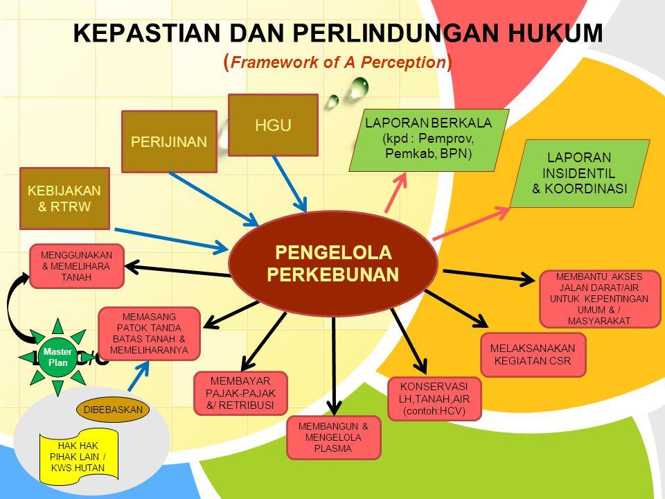 KEPASTIAN DAN PERLINDUNGAN HUKUM (Framework of A Perception)