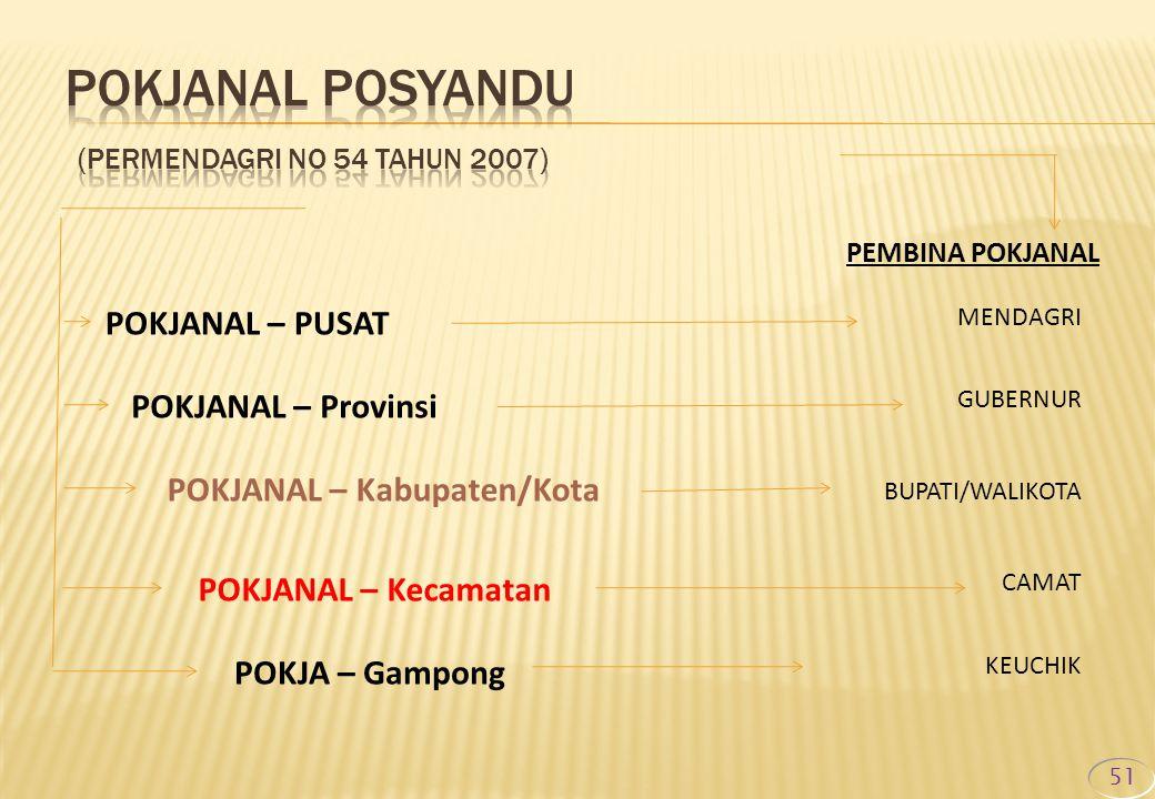 POKJANAL POSYANDU (Permendagri No 54 Tahun 2007)