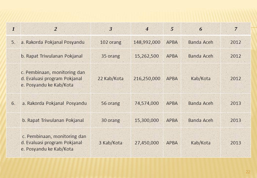 1 2. 3. 4. 5. 6. 7. 5. a. Rakorda Pokjanal Posyandu. 102 orang. 148,992,000. APBA. Banda Aceh.