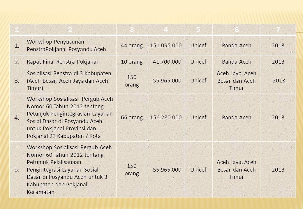 1 2 3 4 5 6 7 1. Workshop Penyusunan PenstraPokjanal Posyandu Aceh