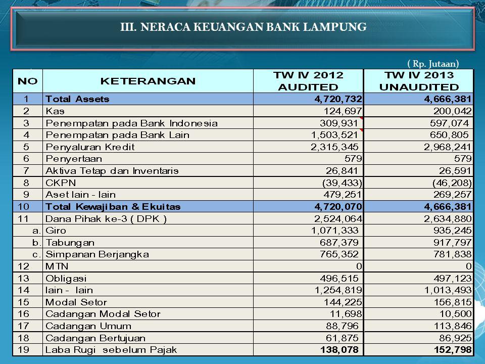 III. NERACA KEUANGAN BANK LAMPUNG