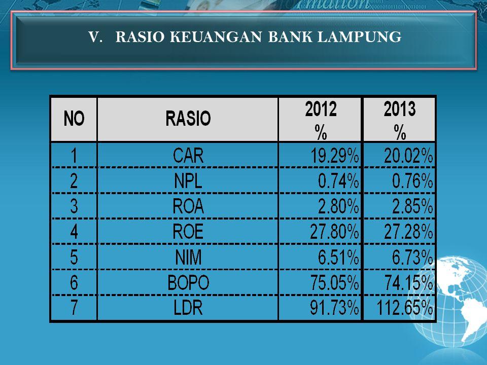 RASIO KEUANGAN BANK LAMPUNG