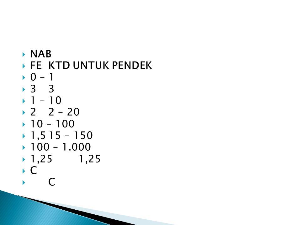 NAB FE KTD UNTUK PENDEK 0 – 1 3 3 1 – 10 2 2 – 20 10 – 100 1,5 15 – 150 100 – 1.000 1,25 1,25 C