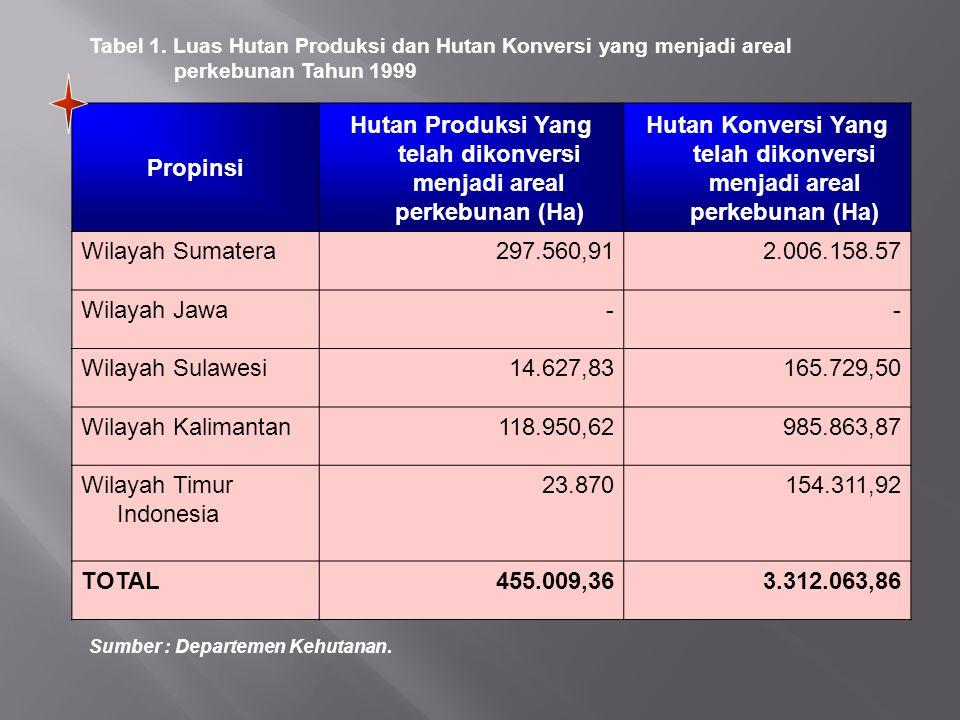 Hutan Produksi Yang telah dikonversi menjadi areal perkebunan (Ha)