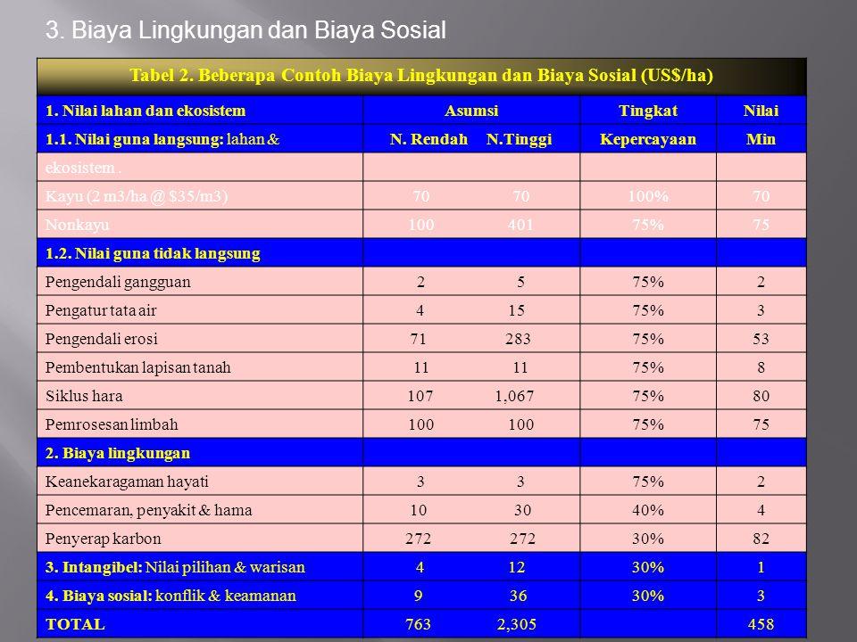 Tabel 2. Beberapa Contoh Biaya Lingkungan dan Biaya Sosial (US$/ha)