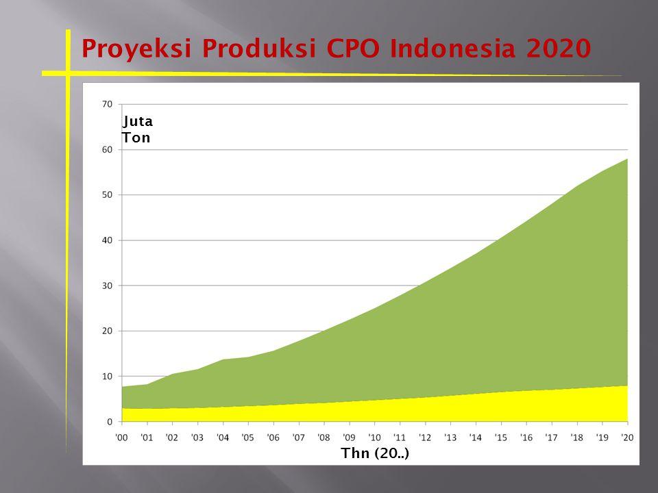 Proyeksi Produksi CPO Indonesia 2020