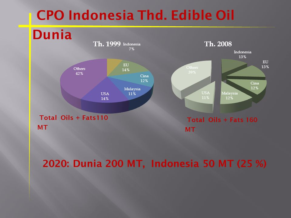 CPO Indonesia Thd. Edible Oil Dunia