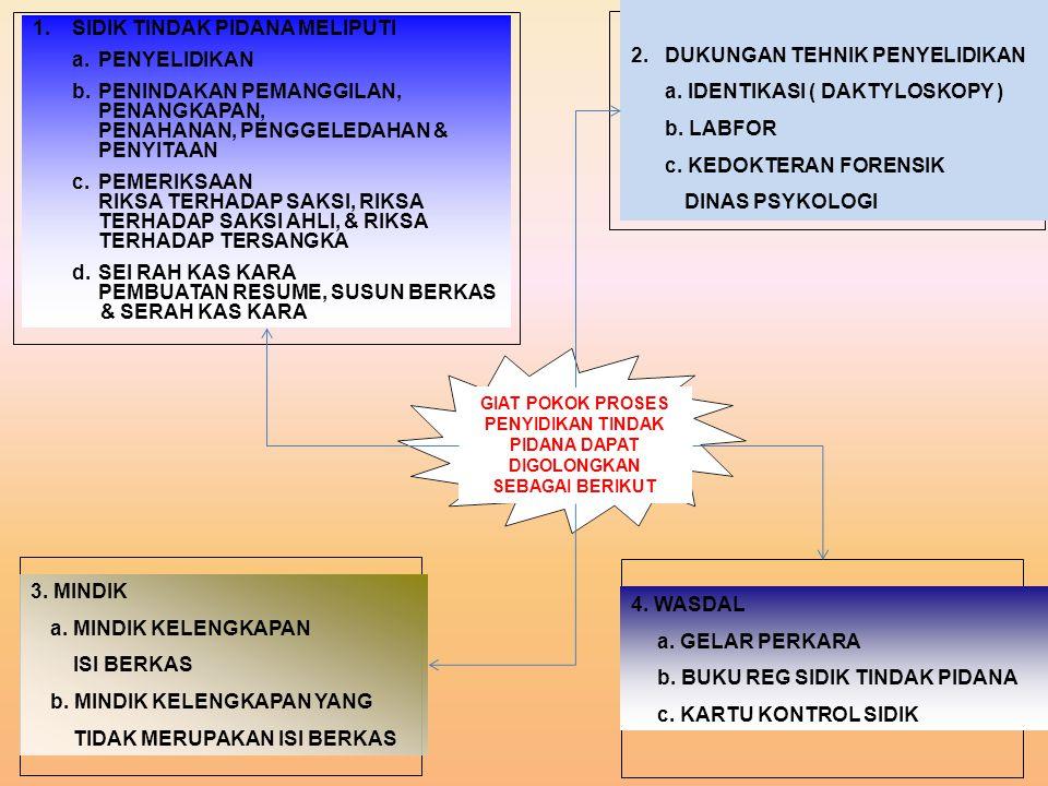 2. DUKUNGAN TEHNIK PENYELIDIKAN a. IDENTIKASI ( DAKTYLOSKOPY )