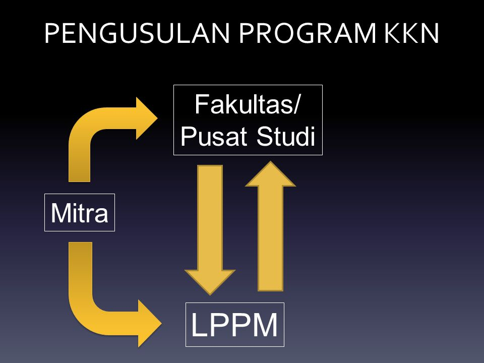 PENGUSULAN PROGRAM KKN
