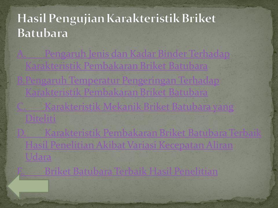 Hasil Pengujian Karakteristik Briket Batubara