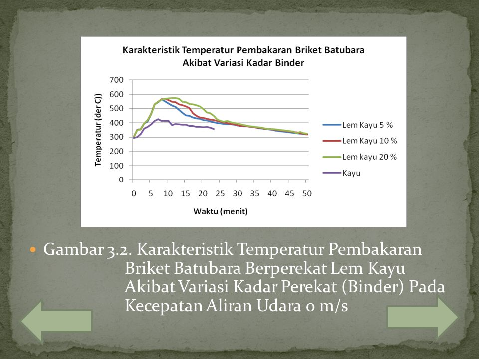 Gambar 3. 2. Karakteristik Temperatur Pembakaran