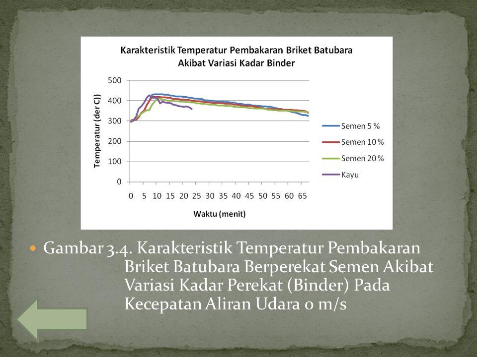 Gambar 3. 4. Karakteristik Temperatur Pembakaran